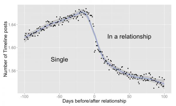Interactions d'un couple avant et après officialisation