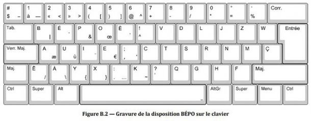 Claviers QWERTY