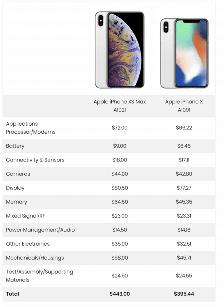 apple-iphone-xs-max-256go-443-$-composants