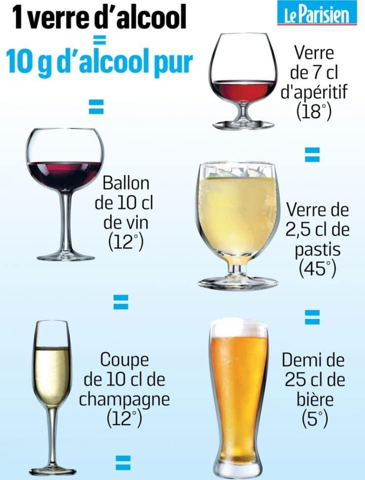 Les Français boivent trop d'alcool