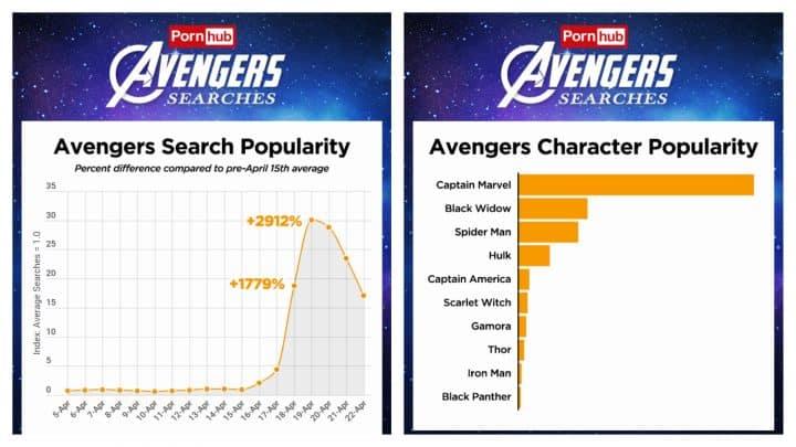 avengers endgame pornhub statistiques
