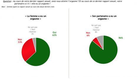 sondage Ifop