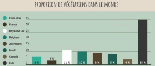 végétariens dans le monde