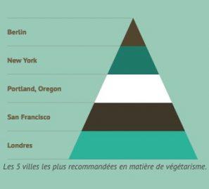 villes végétariennes