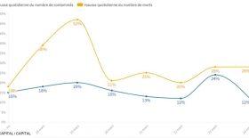 Courbe coronavirus depuis mars